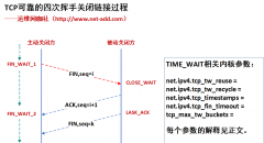 弄清TIME_WAIT彻底解决TCP:time wait bucket table overflow